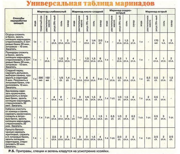 Универсальная таблица маринадов!